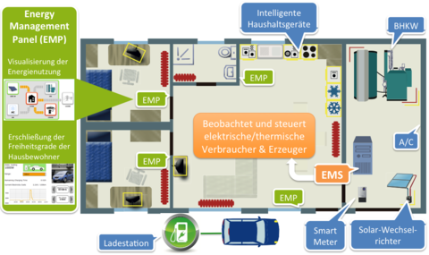 Ground plan  of the lab